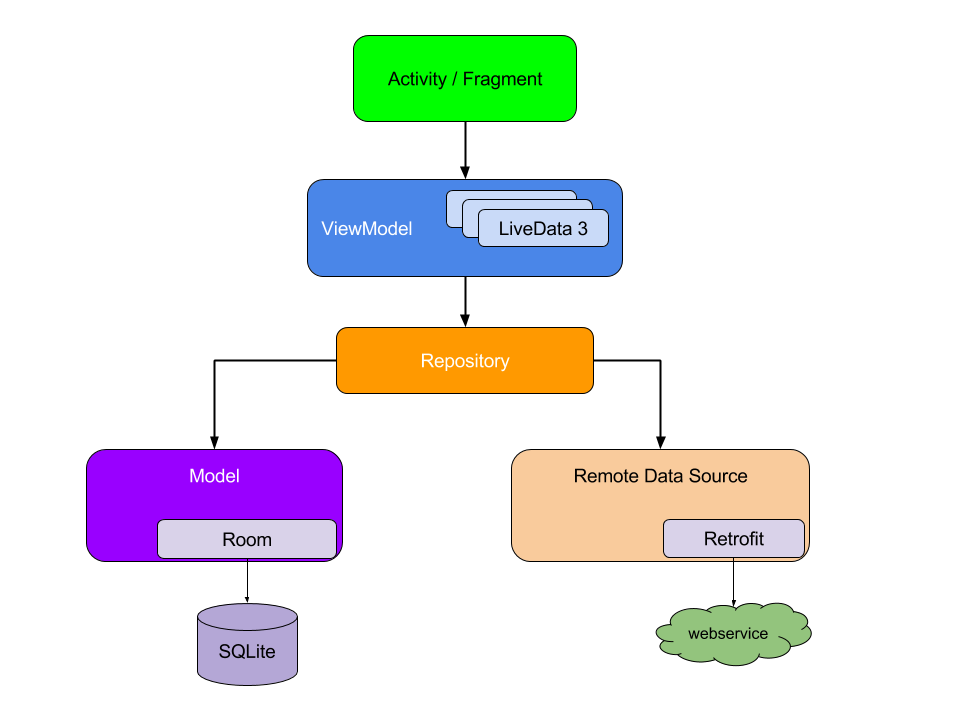 Android Architecture Components Diagram